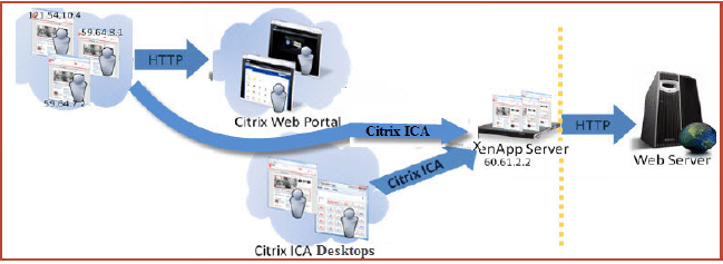 Citrix infrastructuur