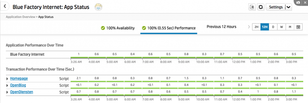 apppulse-active-performance