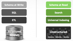 splunk-unstructured-data