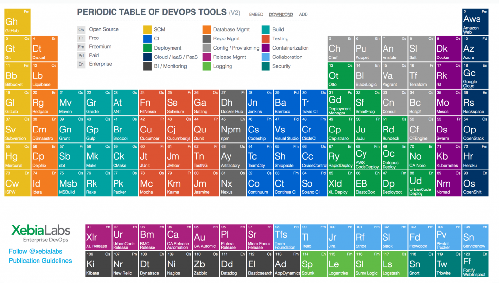Source: https://xebialabs.com/periodic-table-of-devops-tools/